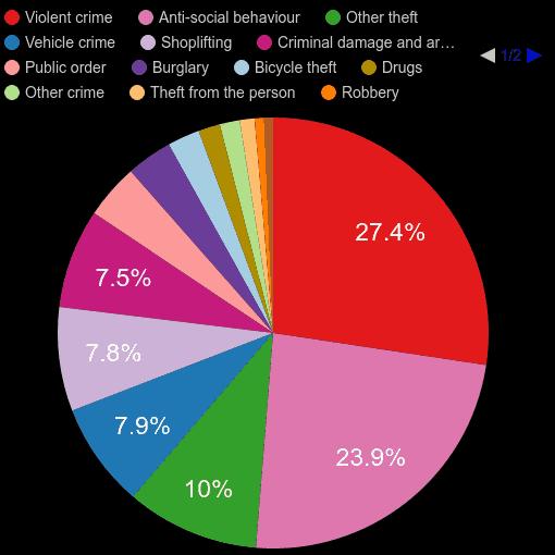St Albans crime statistics