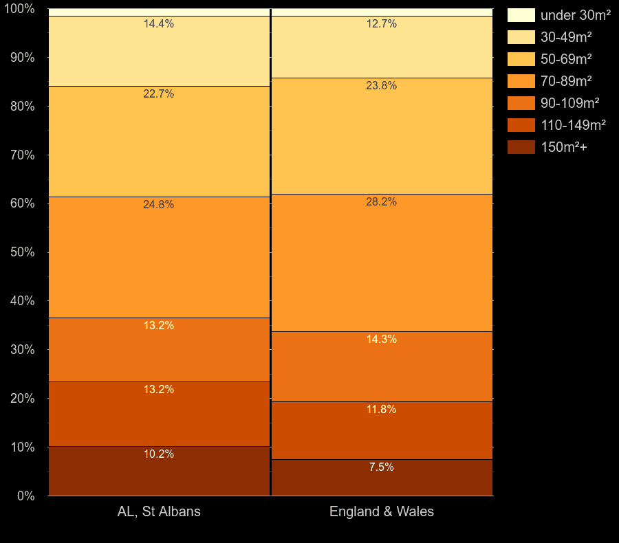 St Albans homes by floor area size