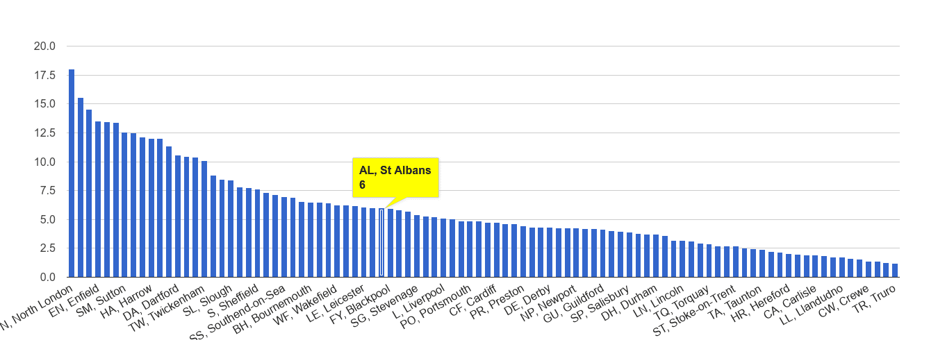 St Albans vehicle crime rate rank