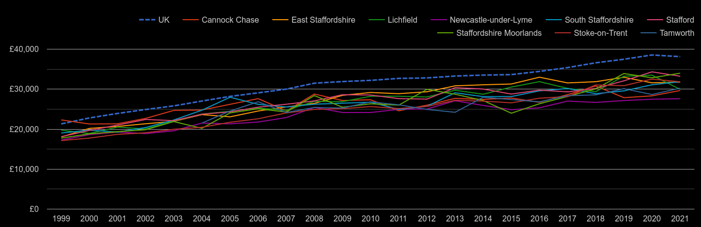 Staffordshire average salary by year