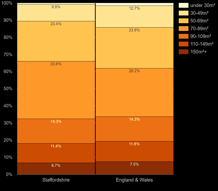 Staffordshire homes by floor area size