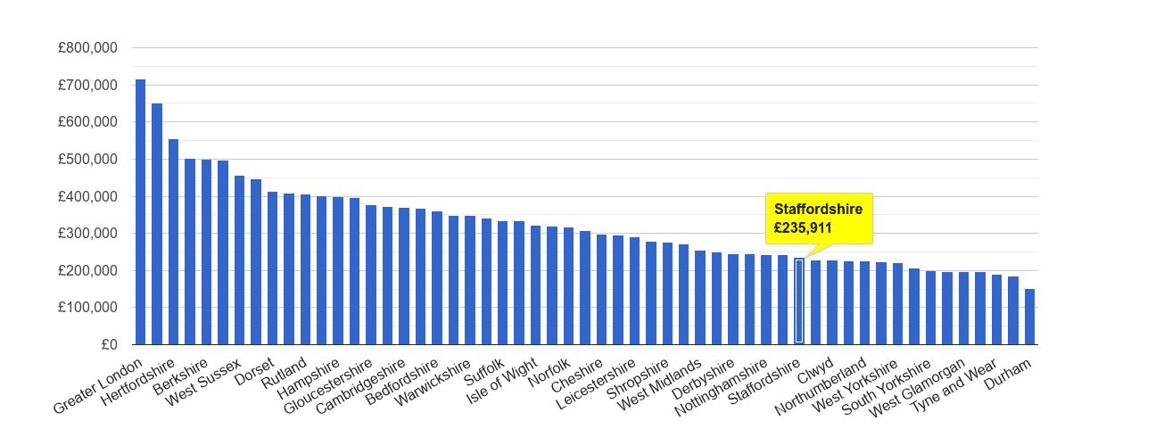 Staffordshire house price rank