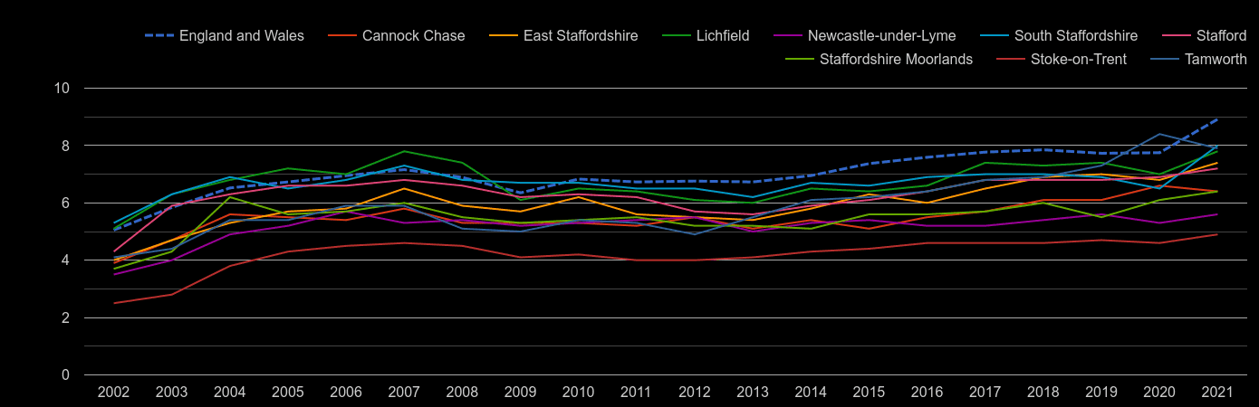 Staffordshire house price to earnings ratio history