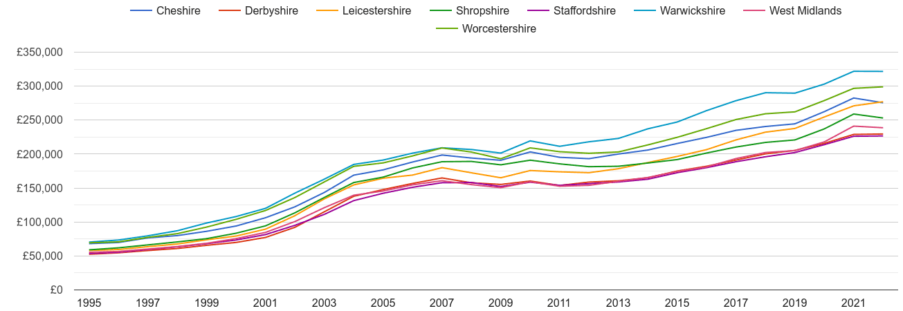 Staffordshire house prices and nearby counties