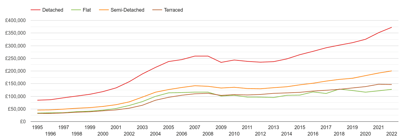 Staffordshire house prices by property type