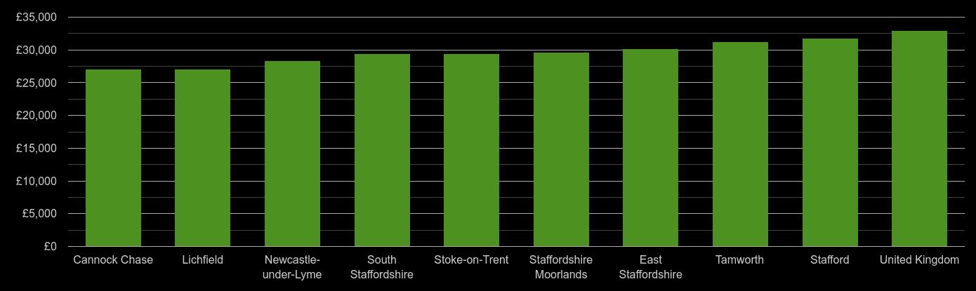 Staffordshire median salary comparison