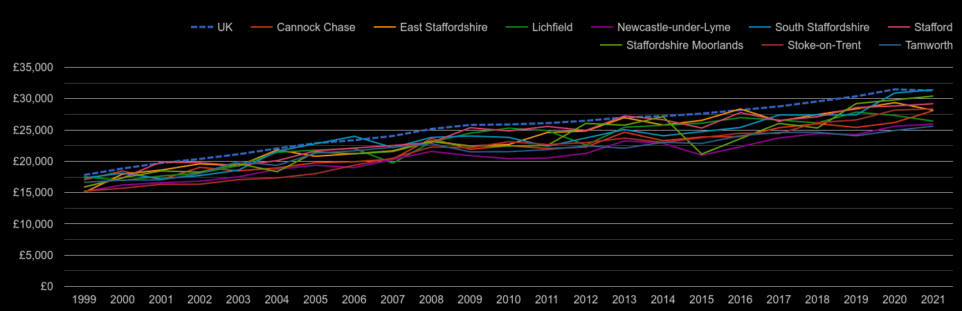 Staffordshire median salary by year