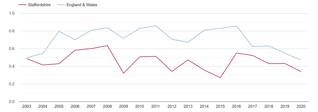 Staffordshire population growth rate