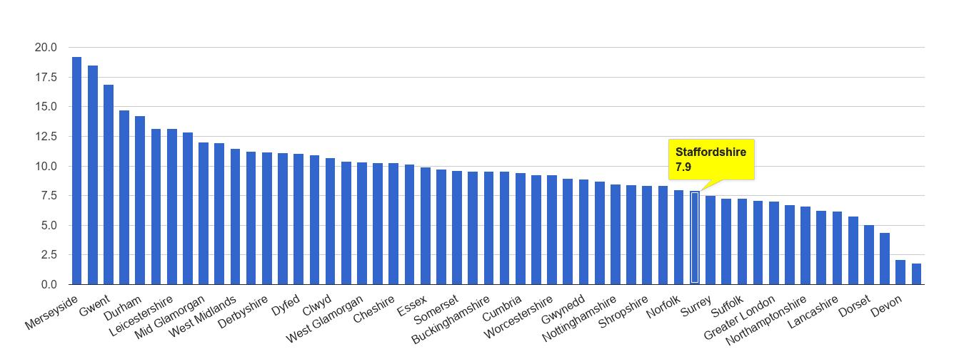 Staffordshire public order crime rate rank