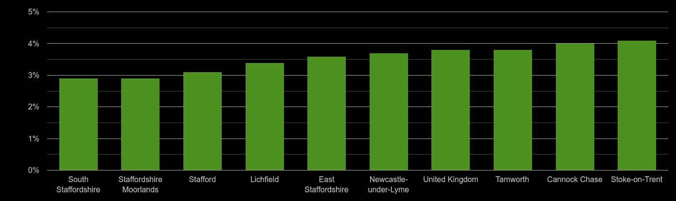 Staffordshire unemployment rate comparison