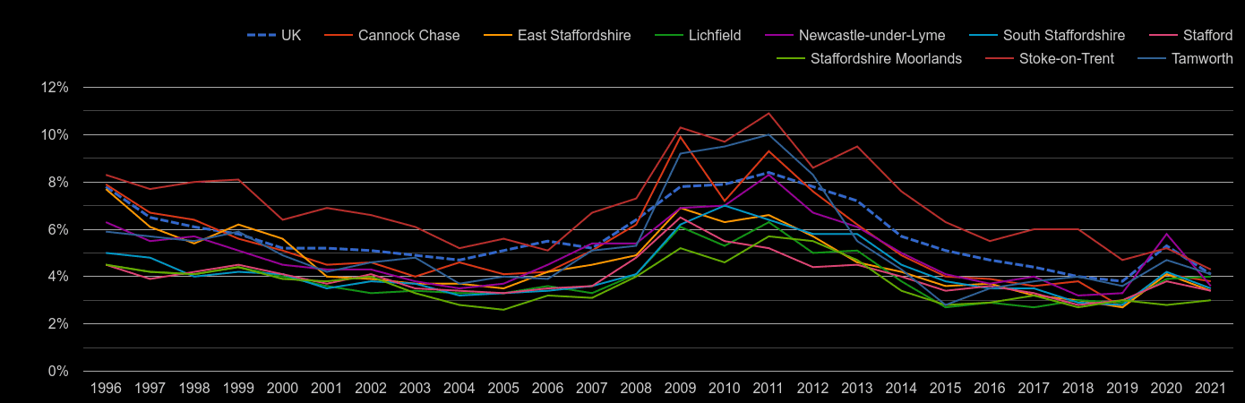 Staffordshire unemployment rate by year