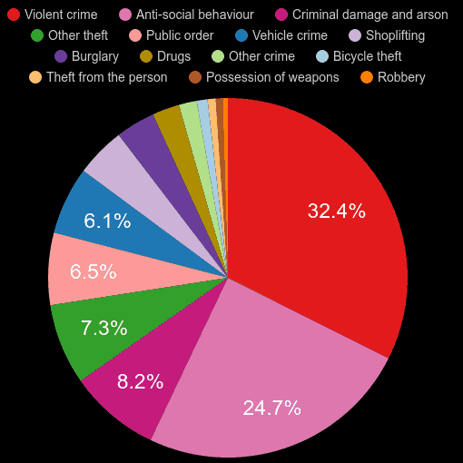 Stevenage crime statistics