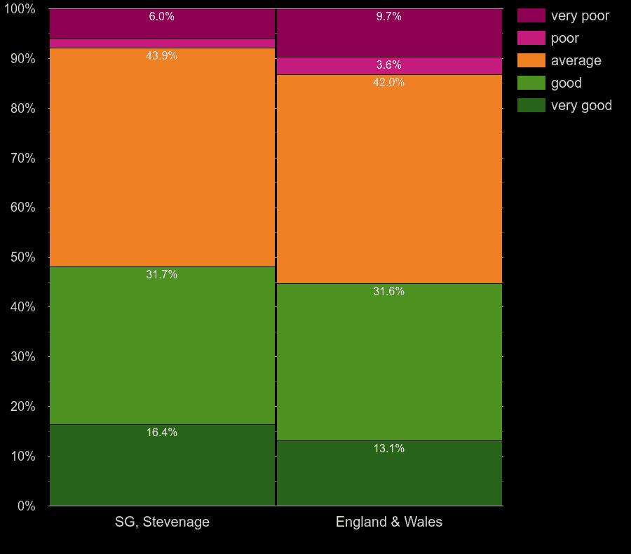 Stevenage flats by windows energy efficiency