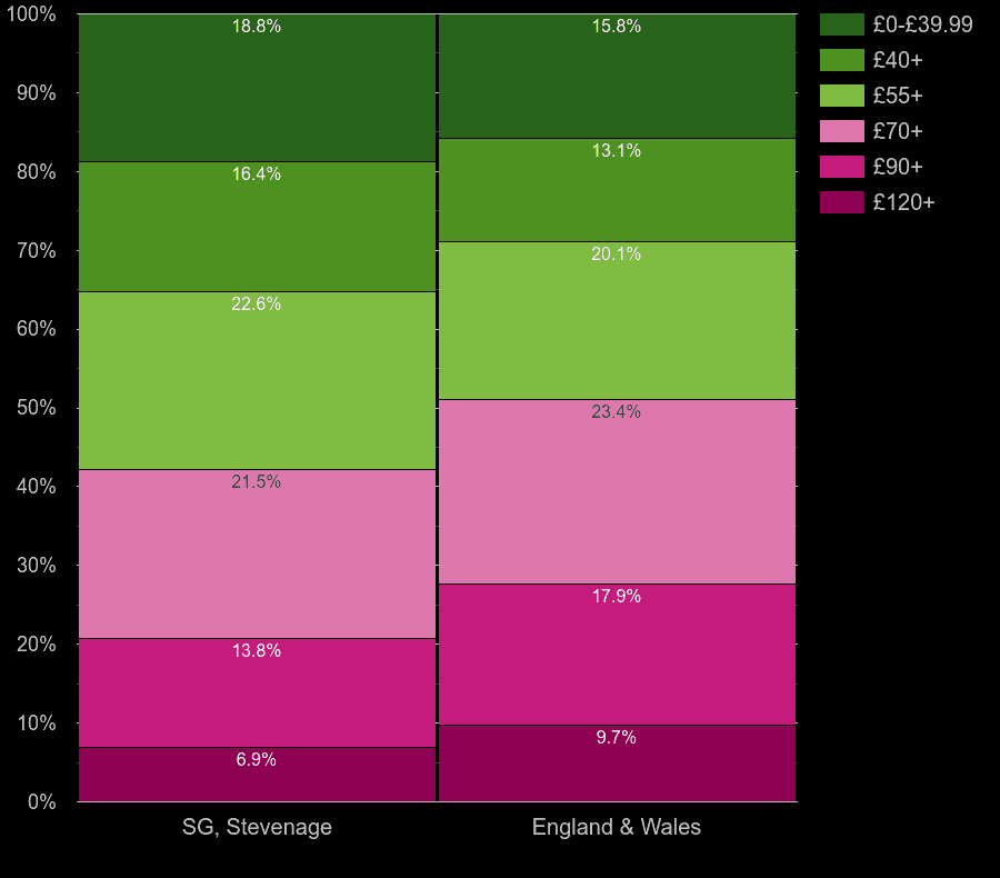 Stevenage homes by heating cost per square meters