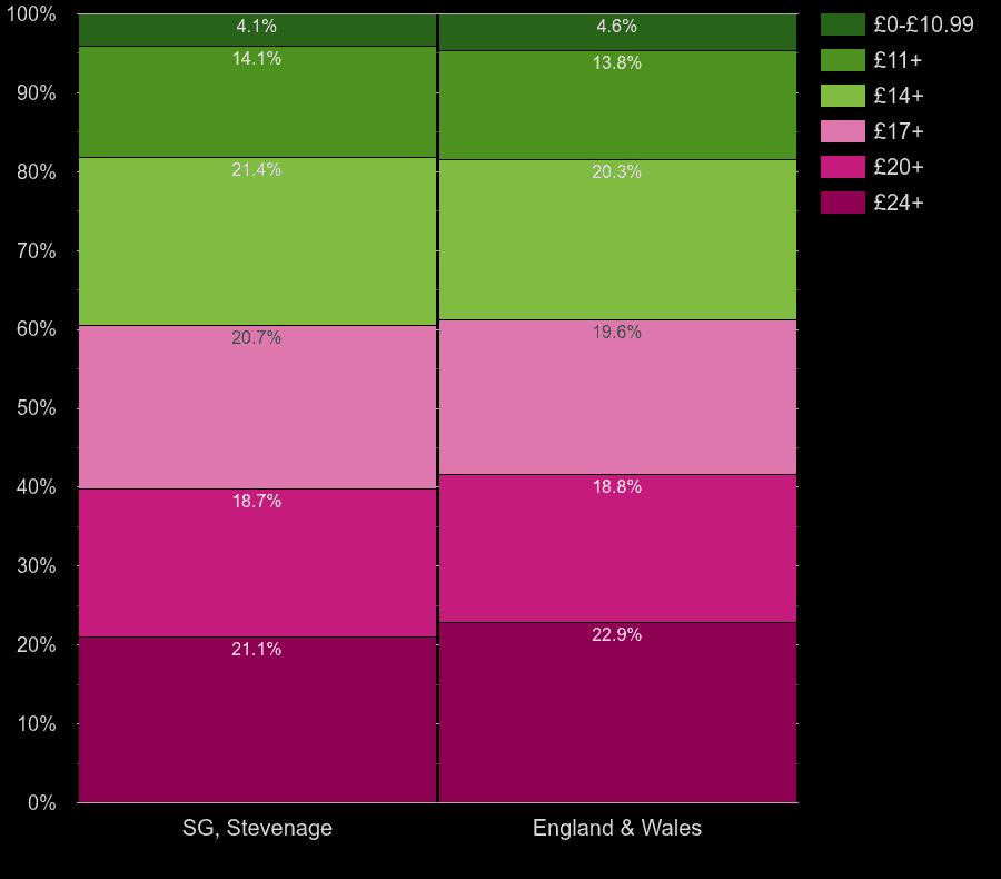 Stevenage homes by lighting cost per room