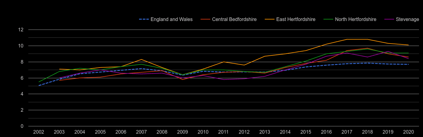 Stevenage house price to earnings ratio history