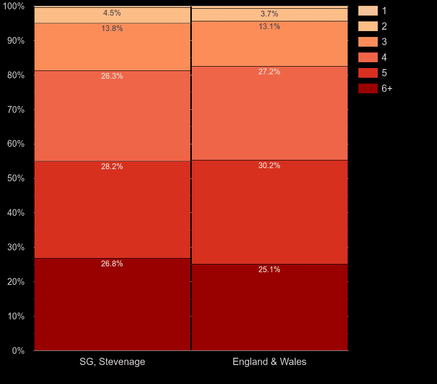 Stevenage houses by number of heated rooms