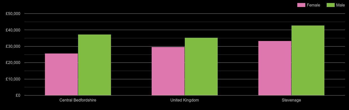 Stevenage median salary comparison by sex