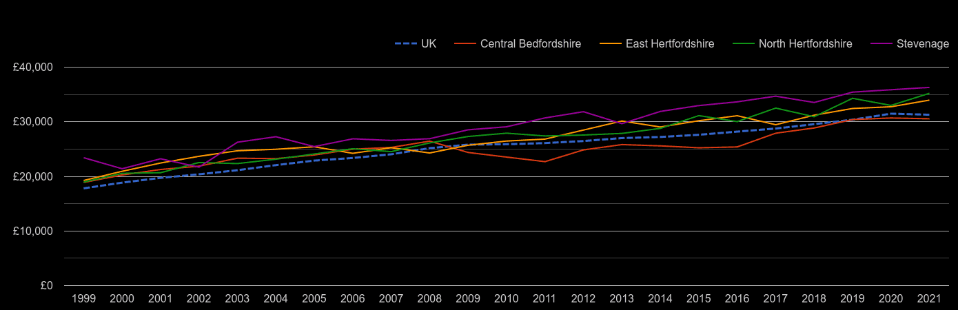 Stevenage median salary by year