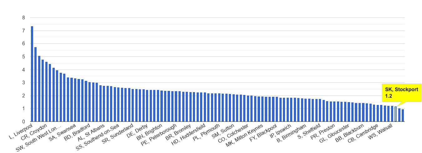 Stockport drugs crime rate rank