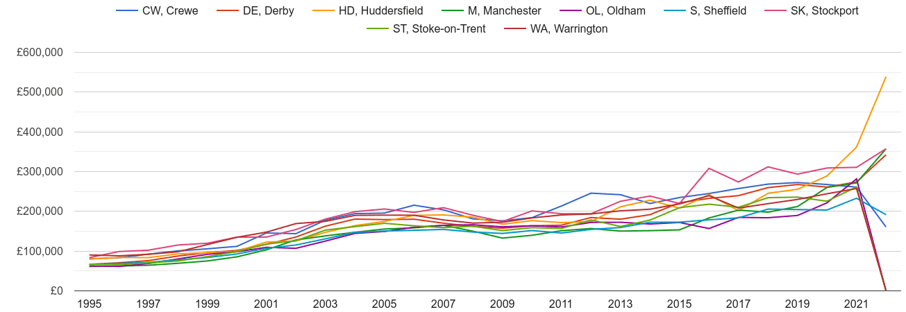 Stockport new home prices and nearby areas