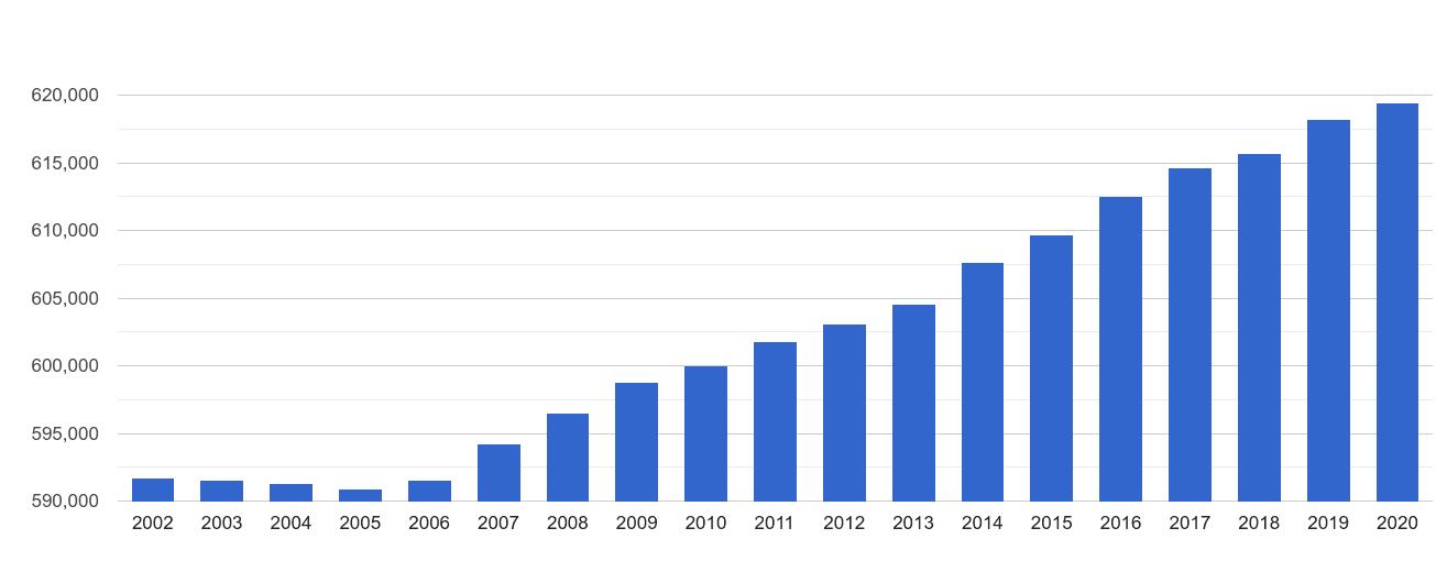 Stockport population growth