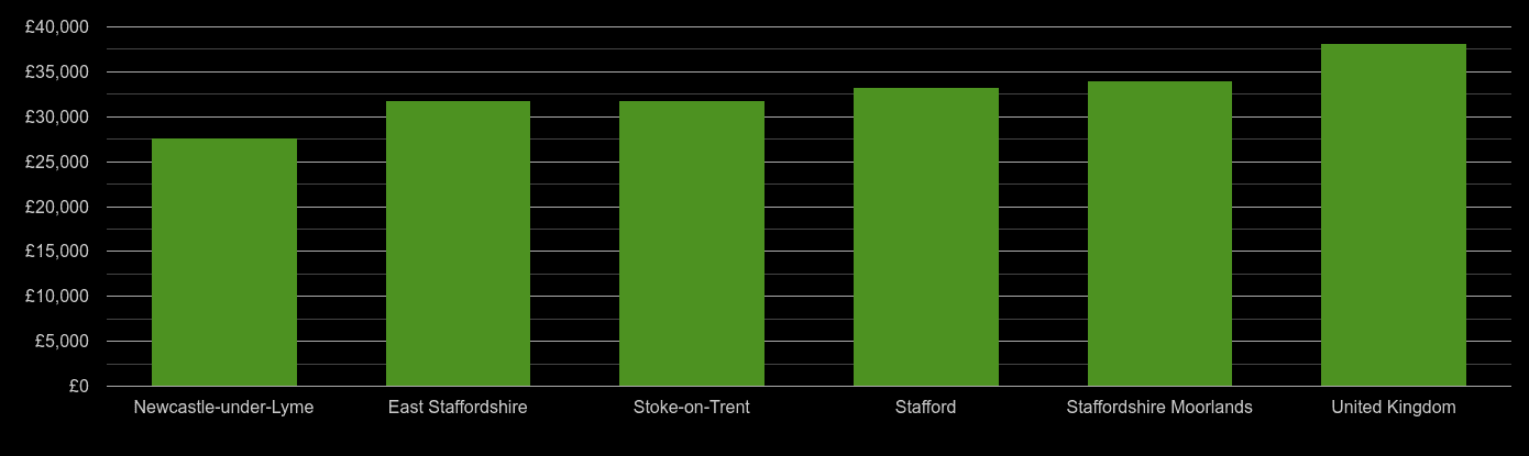 Stoke on Trent average salary comparison