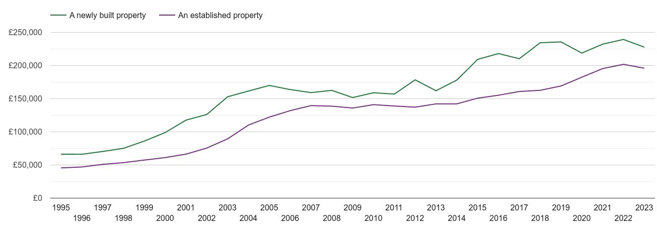 Stoke on Trent house prices new vs established