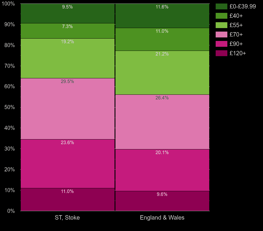 Stoke on Trent houses by heating cost per square meters