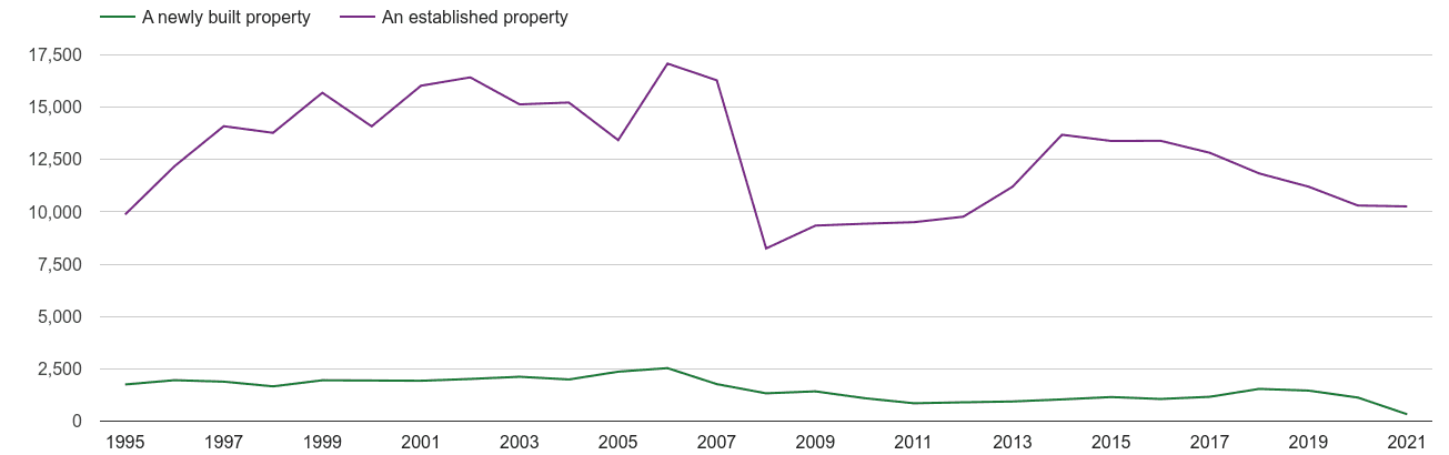 Suffolk annual sales of new homes and older homes