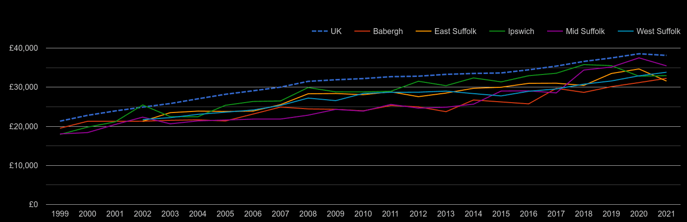 Suffolk average salary by year