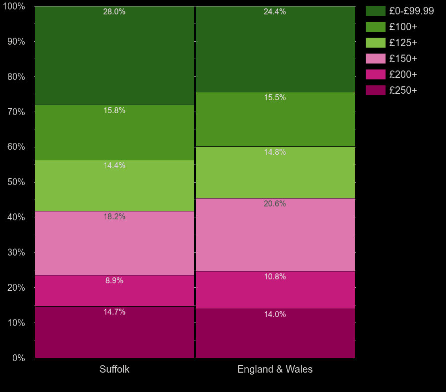 Suffolk flats by heating cost per room