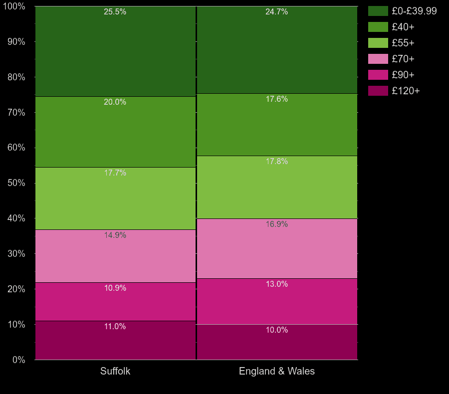 Suffolk flats by heating cost per square meters