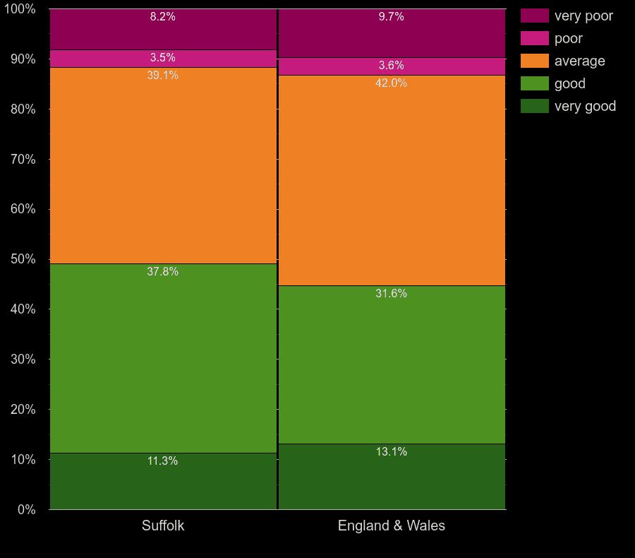 Suffolk flats by windows energy efficiency