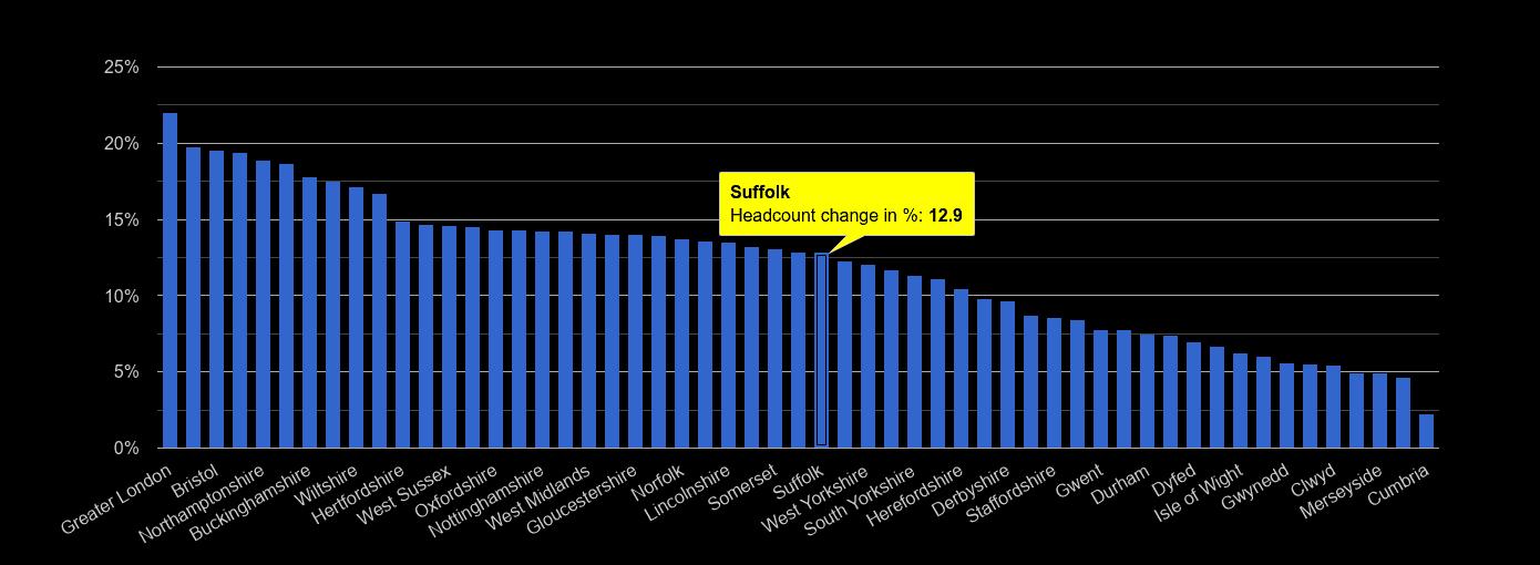 Suffolk headcount change rank by year