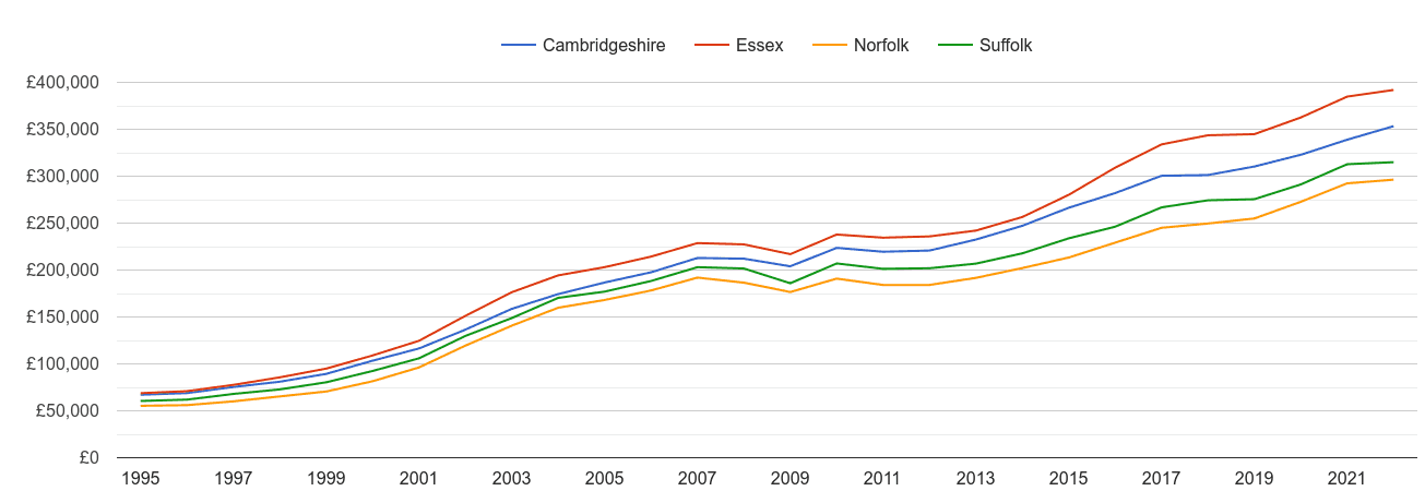 Suffolk house prices and nearby counties