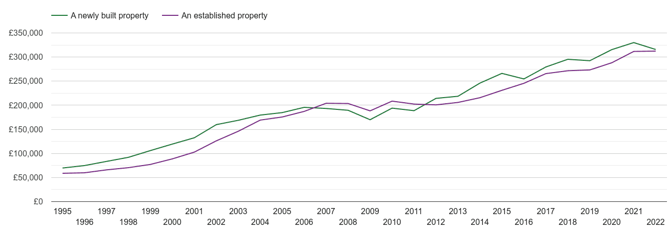 Suffolk house prices new vs established
