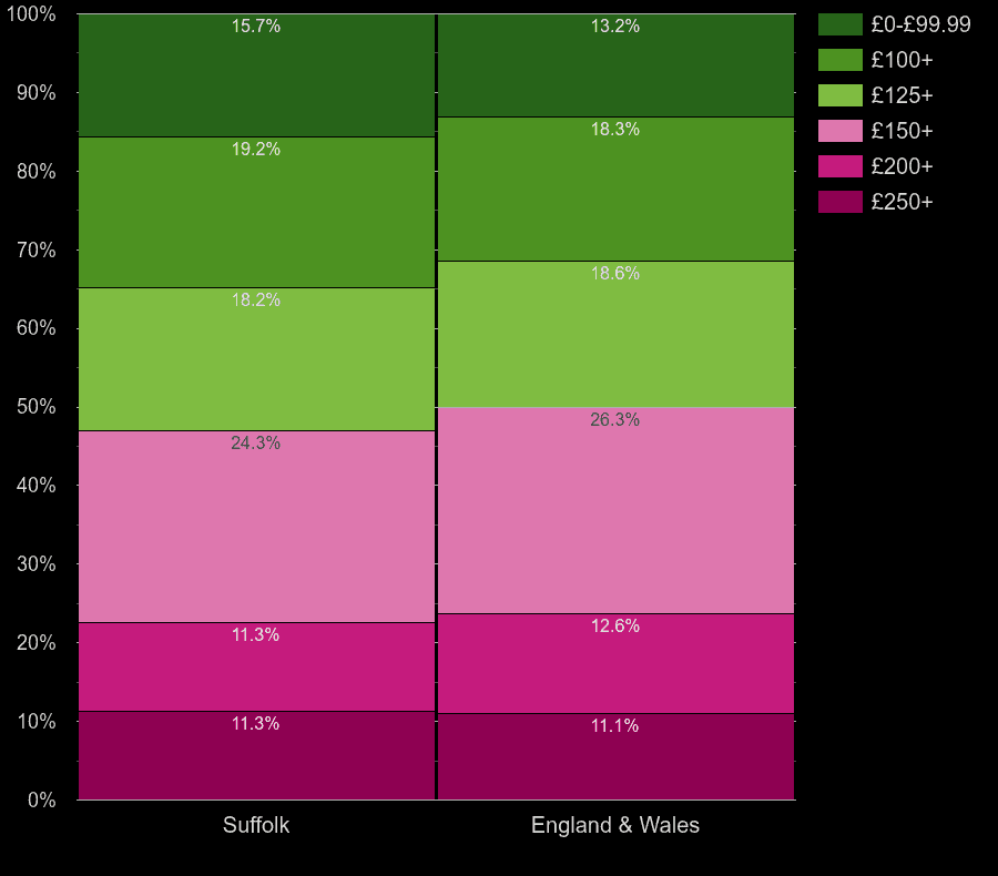 Suffolk houses by heating cost per room