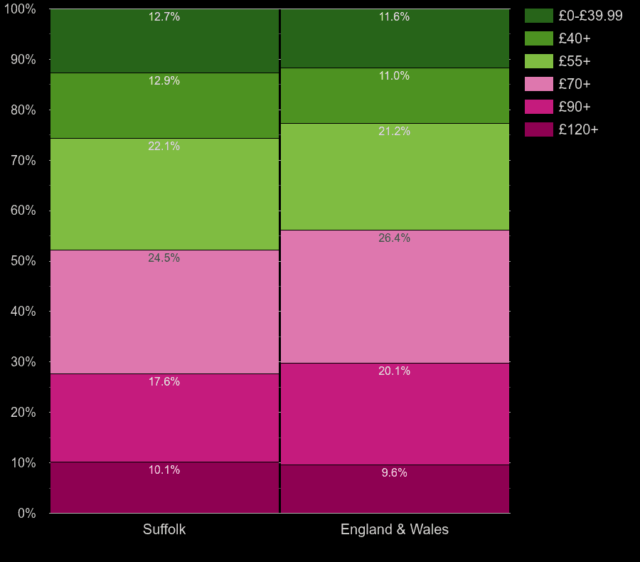 Suffolk houses by heating cost per square meters