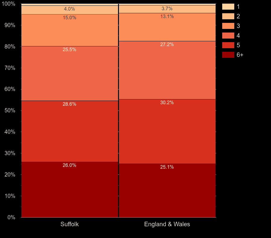 Suffolk houses by number of heated rooms