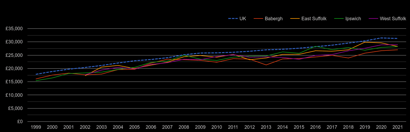 Suffolk median salary by year