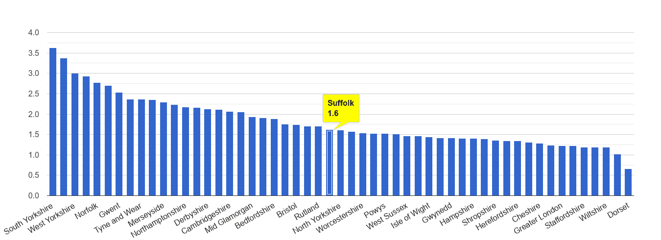 Suffolk other crime rate rank