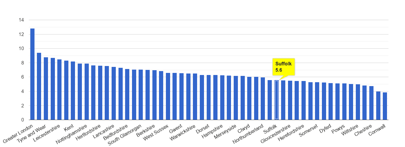 Suffolk other theft crime rate rank