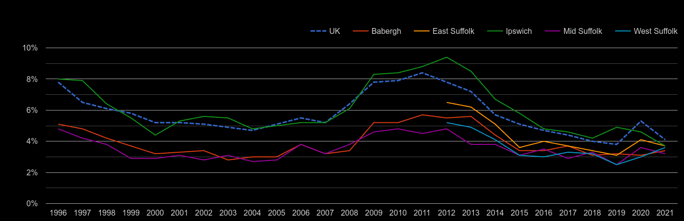 Suffolk unemployment rate by year