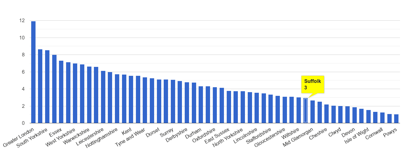 Suffolk vehicle crime rate rank