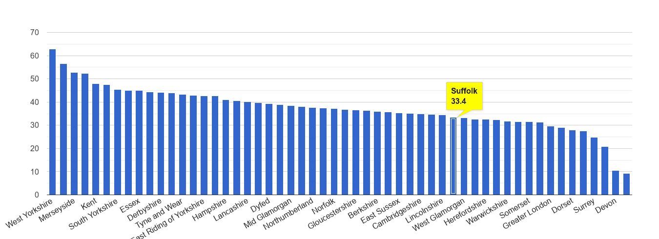 Suffolk violent crime rate rank