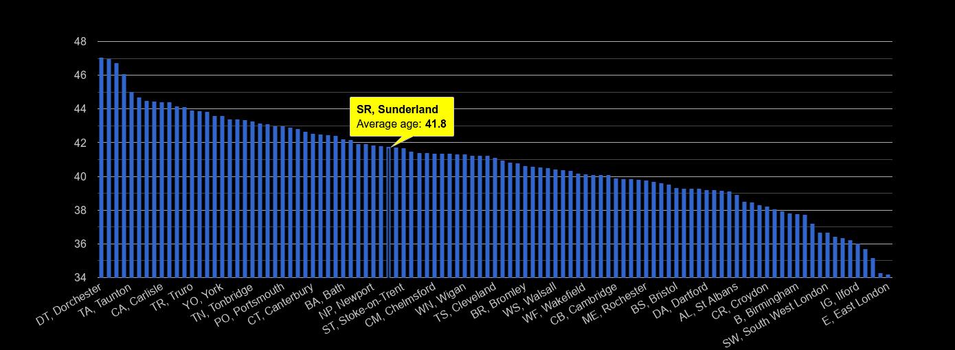 Sunderland average age rank by year