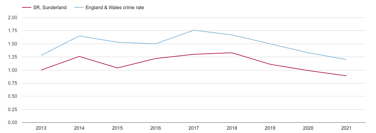 Sunderland bicycle theft crime rate