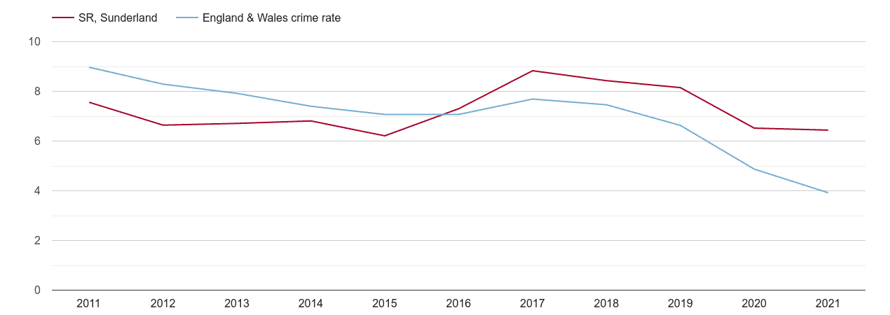 Sunderland burglary crime rate