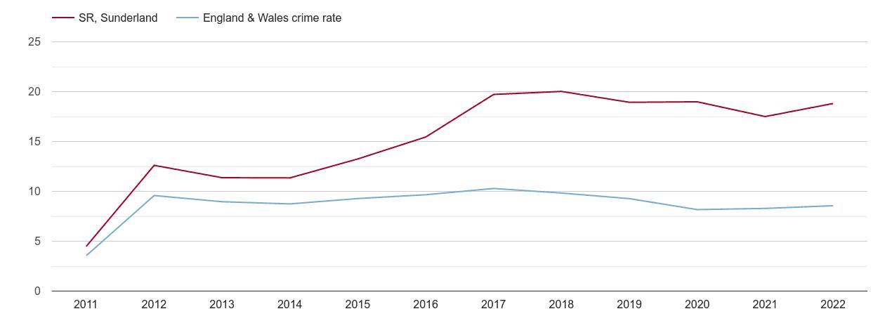 Sunderland criminal damage and arson crime rate